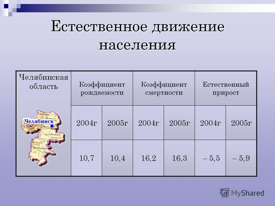 Естественное движение населения Челябинская область Коэффициент рождаемости Коэффициент смертности Естественный прирост 2004г2005г2004г2005г2004г2005г 10,710,416,216,3 – 5,5– 5,9
