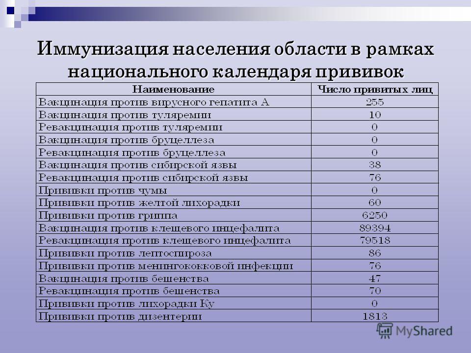 Иммунизация населения области в рамках национального календаря прививок
