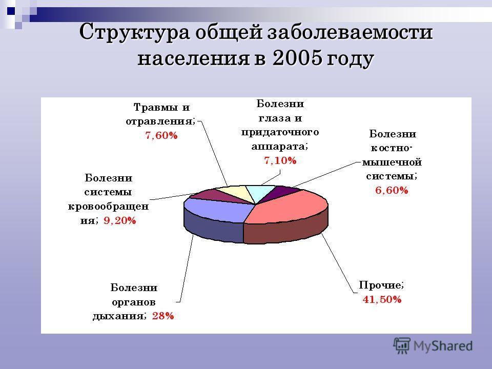 Структура общей заболеваемости населения в 2005 году
