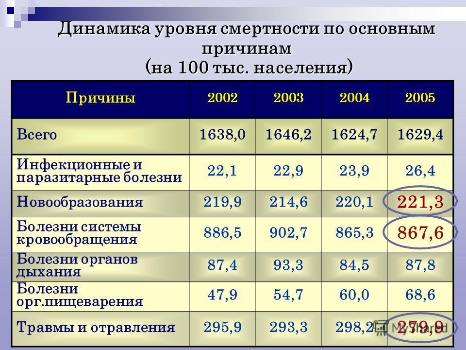 Динамика уровня смертности по основным причинам (на 100 тыс. населения) Причины 2002200320042005 Всего1638,01646,21624,71629,4 Инфекционные и паразитарные болезни 22,122,923,926,4 Новообразования219,9214,6220,1 221,3 Болезни системы кровообращения 88