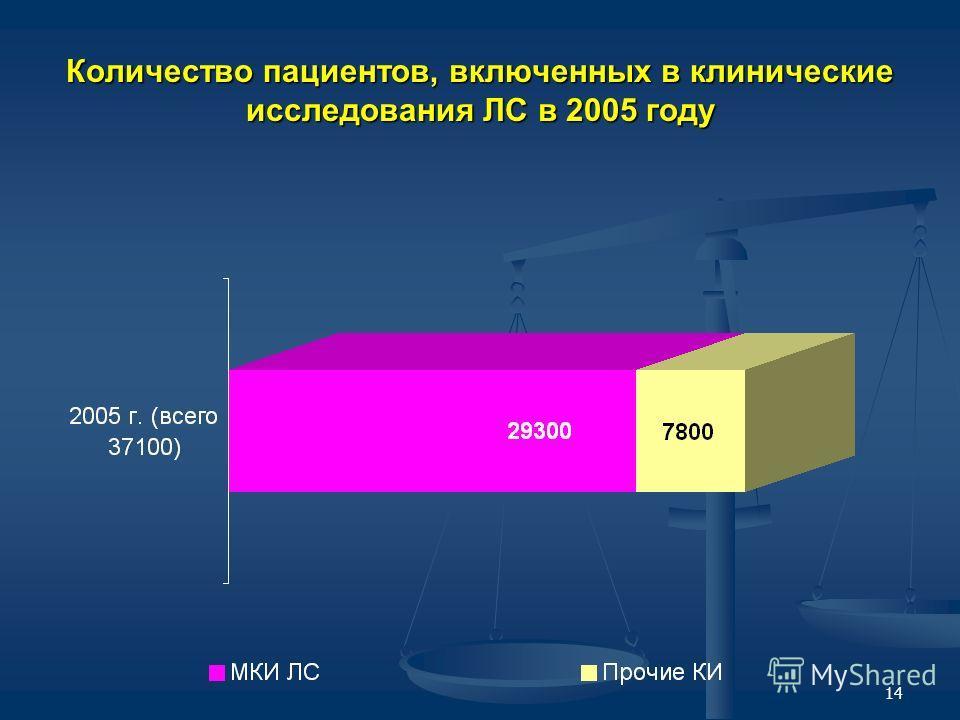 14 Количество пациентов, включенных в клинические исследования ЛС в 2005 году