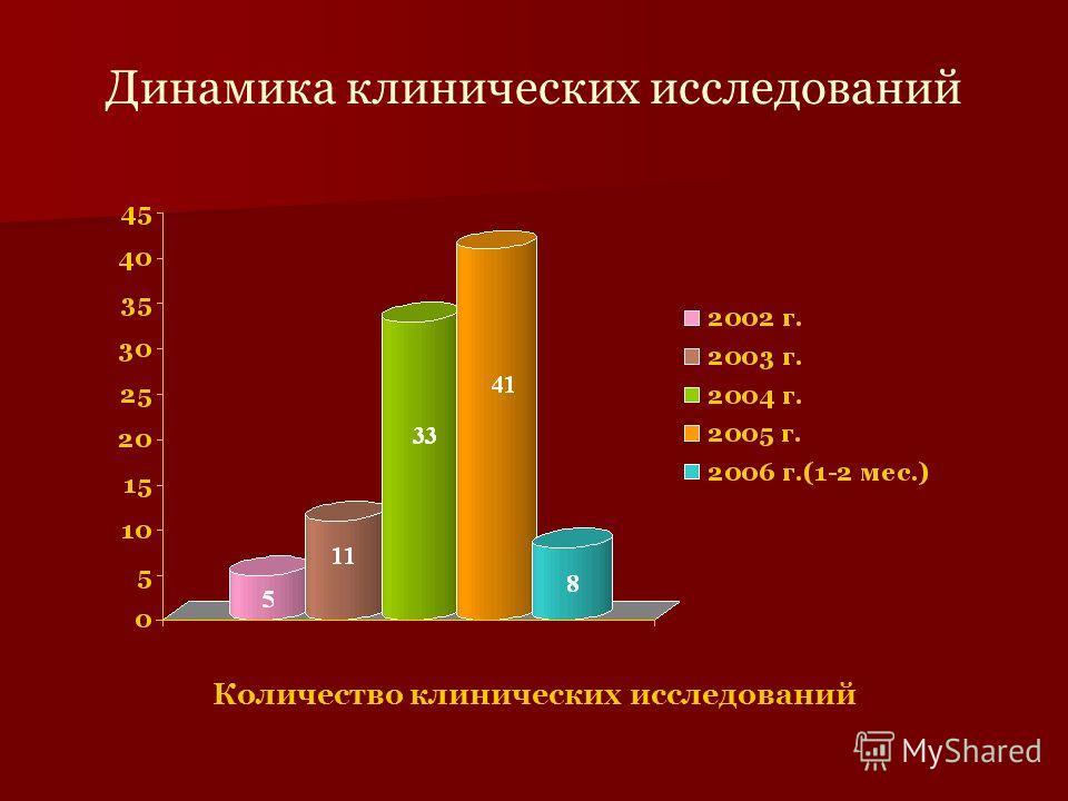 Количество клинических исследований Динамика клинических исследований