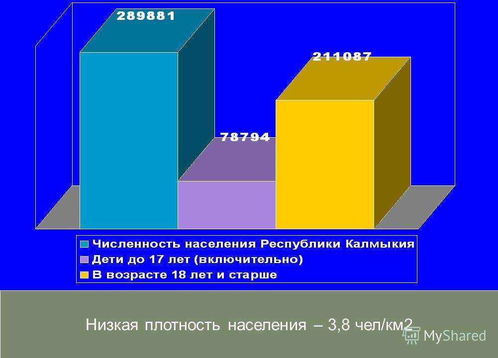 Низкая плотность населения – 3,8 чел/км2