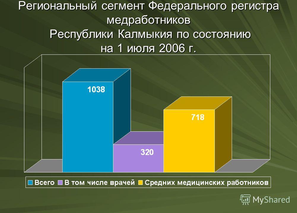 Региональный сегмент Федерального регистра медработников Республики Калмыкия по состоянию на 1 июля 2006 г.