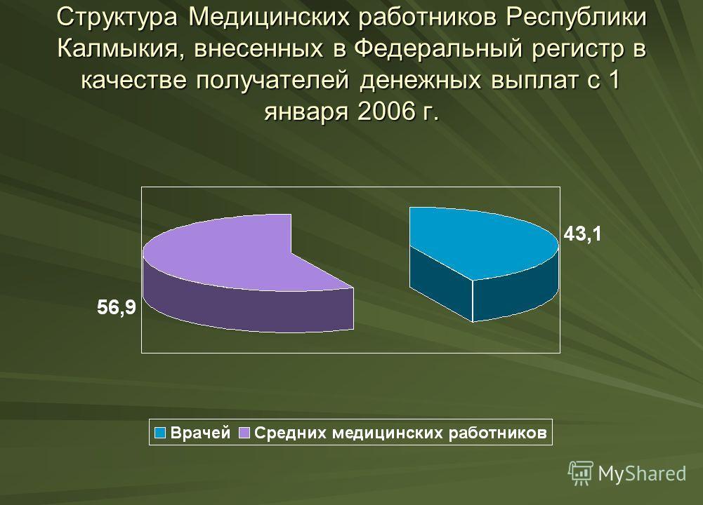 Структура Медицинских работников Республики Калмыкия, внесенных в Федеральный регистр в качестве получателей денежных выплат с 1 января 2006 г.