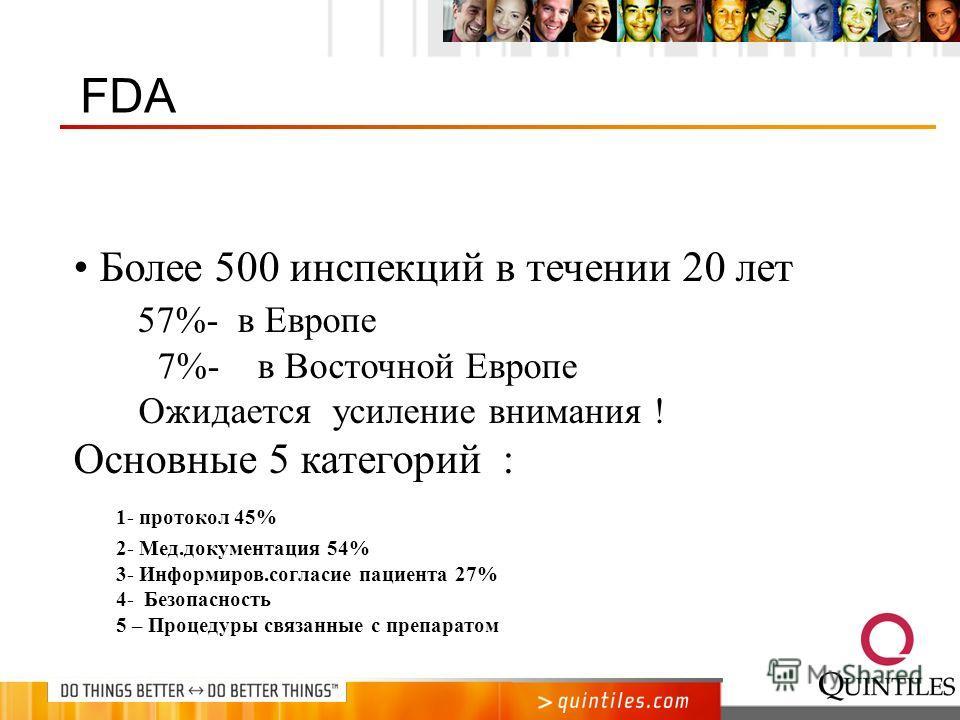Более 500 инспекций в течении 20 лет 57%- в Европе 7%- в Восточной Европе Ожидается усиление внимания ! Основные 5 категорий : 1- протокол 45% 2- Мед.документация 54% 3- Информиров.согласие пациента 27% 4- Безопасность 5 – Процедуры связанные с препа