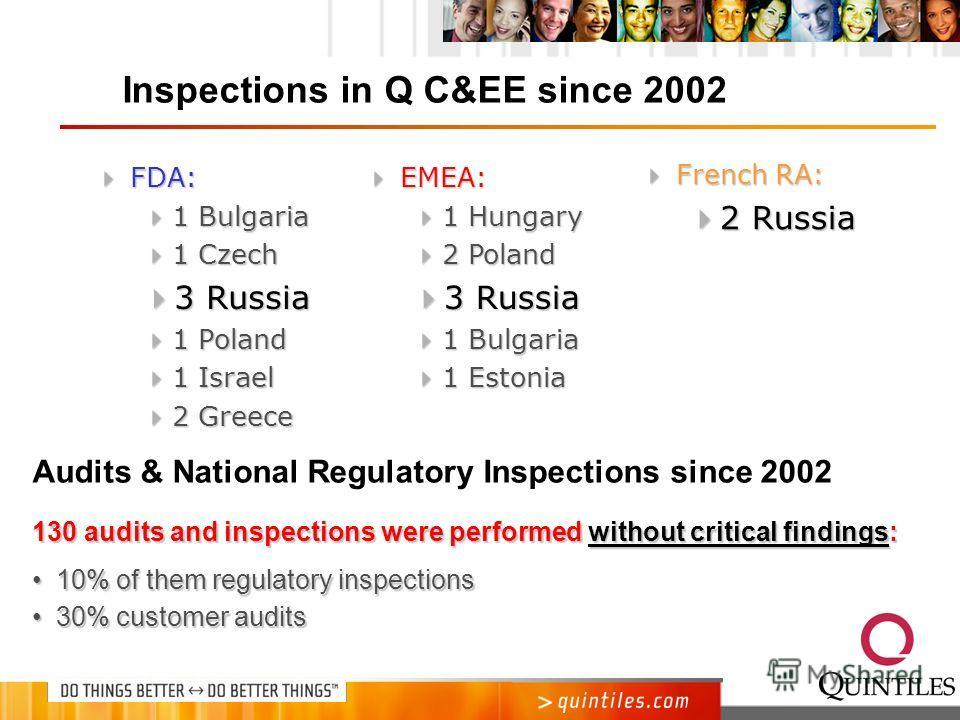 Inspections in Q C&EE since 2002 FDA: FDA: 1 Bulgaria 1 Bulgaria 1 Czech 1 Czech 3 Russia 3 Russia 1 Poland 1 Poland 1 Israel 1 Israel 2 Greece 2 Greece EMEA: EMEA: 1 Hungary 1 Hungary 2 Poland 2 Poland 3 Russia 3 Russia 1 Bulgaria 1 Bulgaria 1 Eston