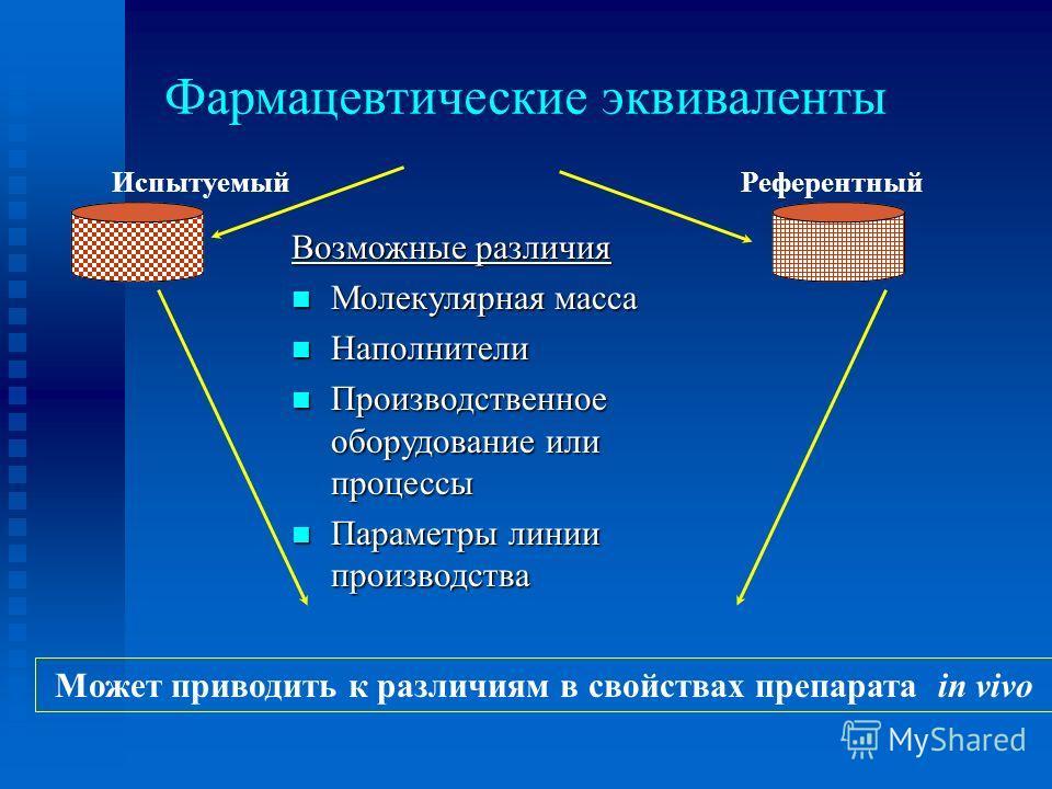 Фармацевтические эквиваленты Возможные различия Молекулярная масса Молекулярная масса Наполнители Наполнители Производственное оборудование или процессы Производственное оборудование или процессы Параметры линии производства Параметры линии производс
