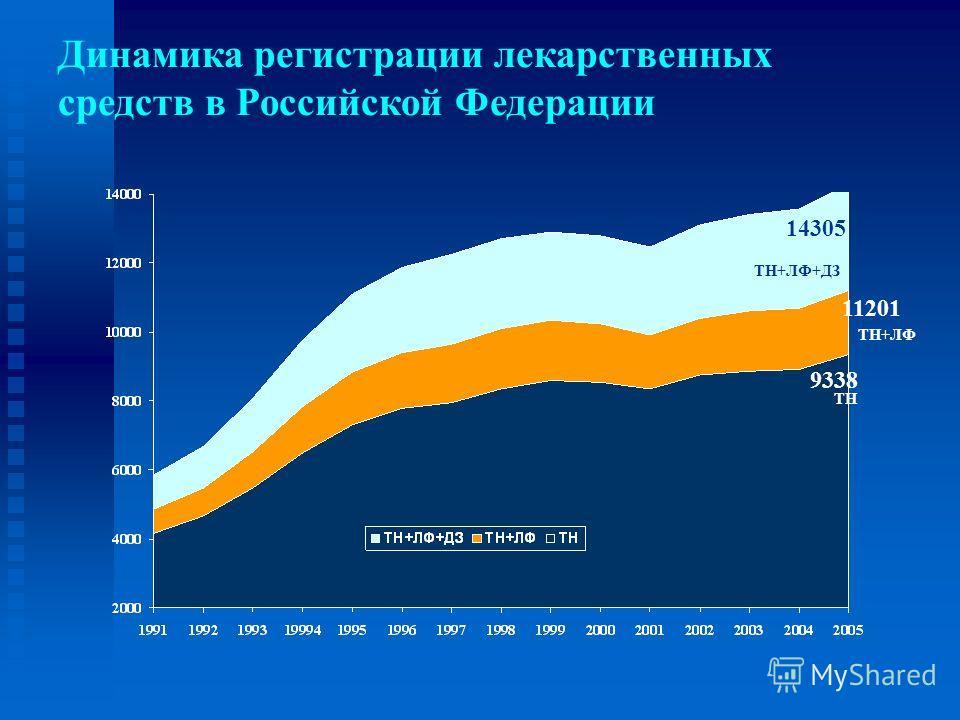 Динамика регистрации лекарственных средств в Российской Федерации 9338 ТН ТН+ЛФ 11201 ТН+ЛФ+ДЗ 14305