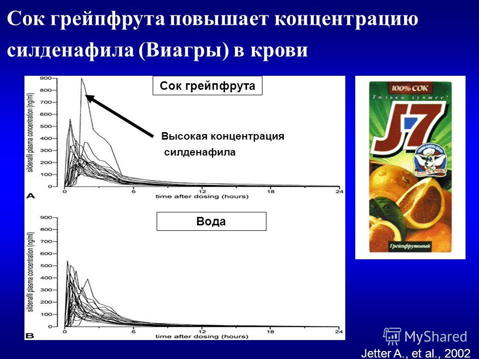 Сок грейпфрута повышает концентрацию силденафила (Виагры) в крови Jetter A., et al., 2002 Сок грейпфрута Вода Высокая концентрация силденафила