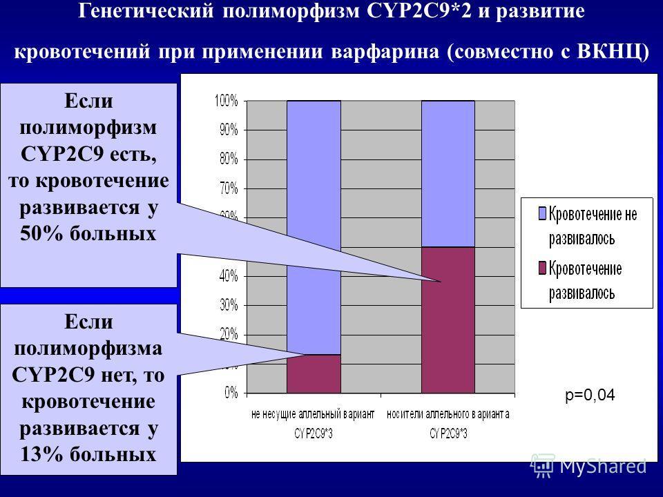 Генетический полиморфизм CYP2C9*2 и развитие кровотечений при применении варфарина (совместно с ВКНЦ) р=0,04 Если полиморфизма CYP2C9 нет, то кровотечение развивается у 13% больных Если полиморфизм CYP2C9 есть, то кровотечение развивается у 50% больн