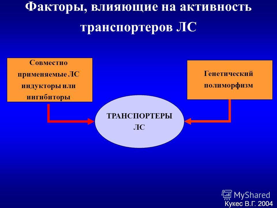 Факторы, влияющие на активность транспортеров ЛС Кукес В.Г. 2004 ТРАНСПОРТЕРЫ ЛС Совместно применяемые ЛС индукторы или ингибиторы Генетический полиморфизм