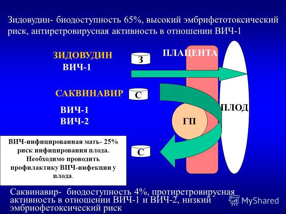ПЛОД САКВИНАВИР ГП С С ЗИДОВУДИН З ВИЧ-1 ВИЧ-1 ВИЧ-2 Саквинавир- биодоступность 4%, протиретровирусная активность в отношении ВИЧ-1 и ВИЧ-2, низкий эмбриофетоксический риск Зидовудин- биодоступность 65%, высокий эмбрифетотоксический риск, антиретрови