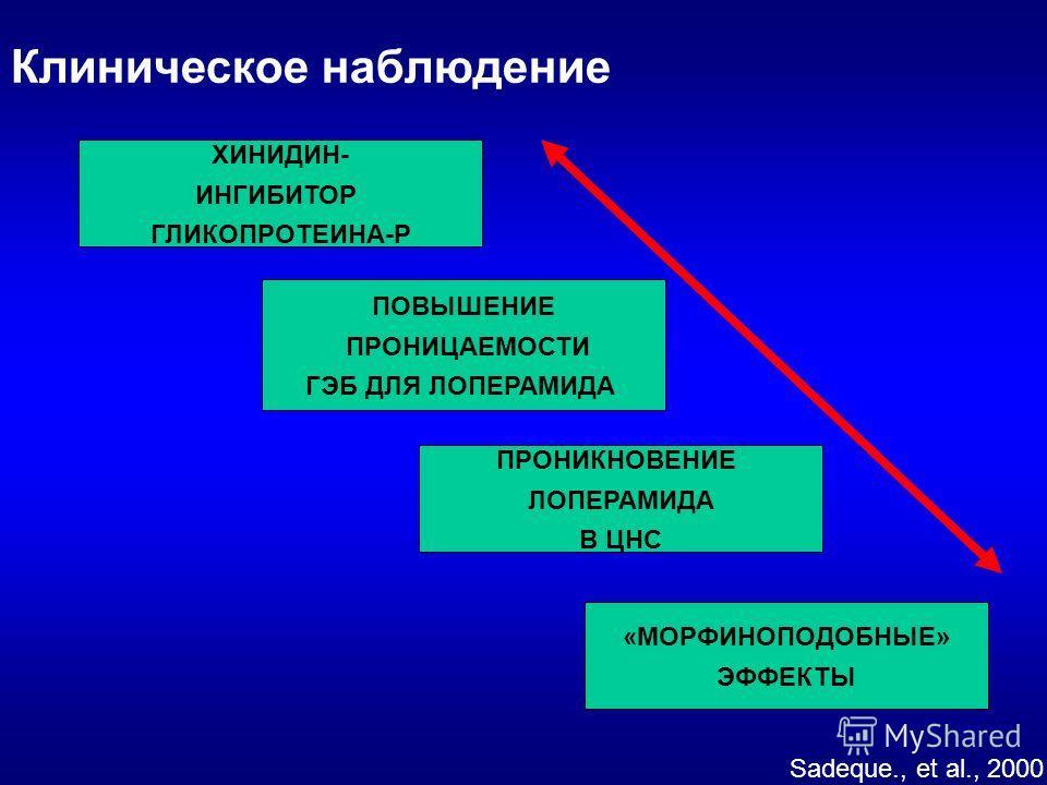 ХИНИДИН- ИНГИБИТОР ГЛИКОПРОТЕИНА-Р ПРОНИКНОВЕНИЕ ЛОПЕРАМИДА В ЦНС ПОВЫШЕНИЕ ПРОНИЦАЕМОСТИ ГЭБ ДЛЯ ЛОПЕРАМИДА «МОРФИНОПОДОБНЫЕ» ЭФФЕКТЫ Sadeque., et al., 2000 Клиническое наблюдение