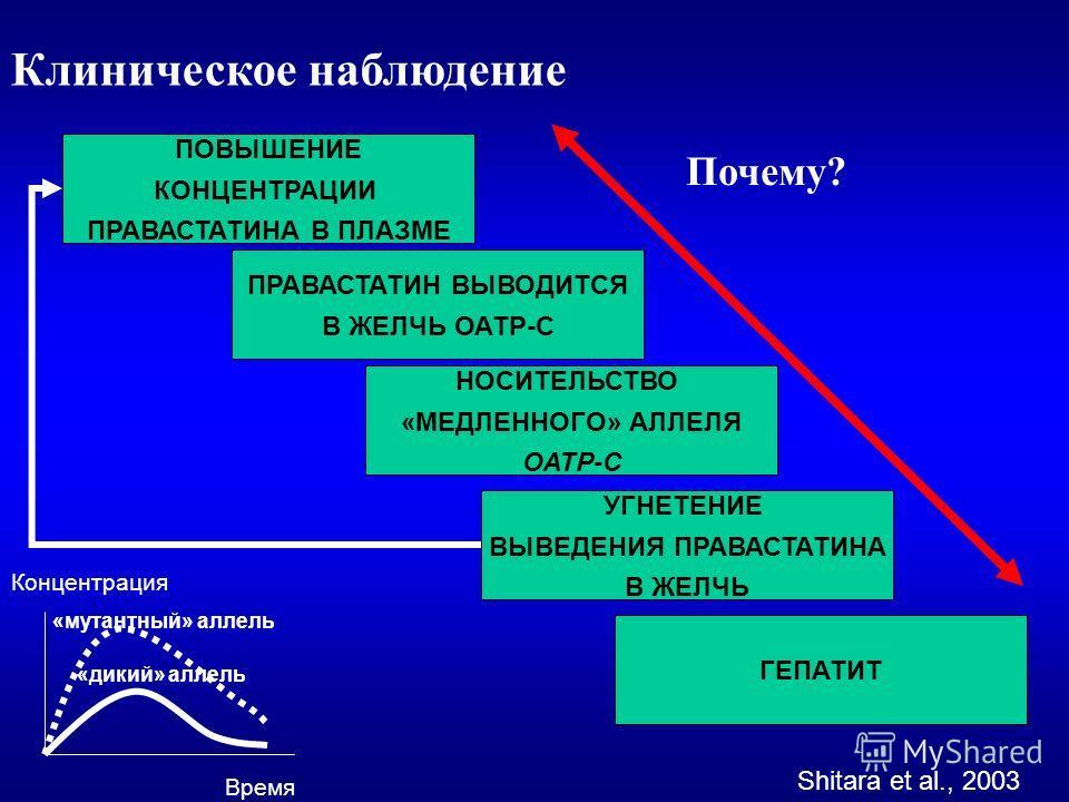 Клиническое наблюдение ПРАВАСТАТИН ВЫВОДИТСЯ В ЖЕЛЧЬ ОАТР-С НОСИТЕЛЬСТВО «МЕДЛЕННОГО» АЛЛЕЛЯ ОАТР-С УГНЕТЕНИЕ ВЫВЕДЕНИЯ ПРАВАСТАТИНА В ЖЕЛЧЬ ПОВЫШЕНИЕ КОНЦЕНТРАЦИИ ПРАВАСТАТИНА В ПЛАЗМЕ ГЕПАТИТ Время Концентрация «дикий» аллель «мутантный» аллель Shi