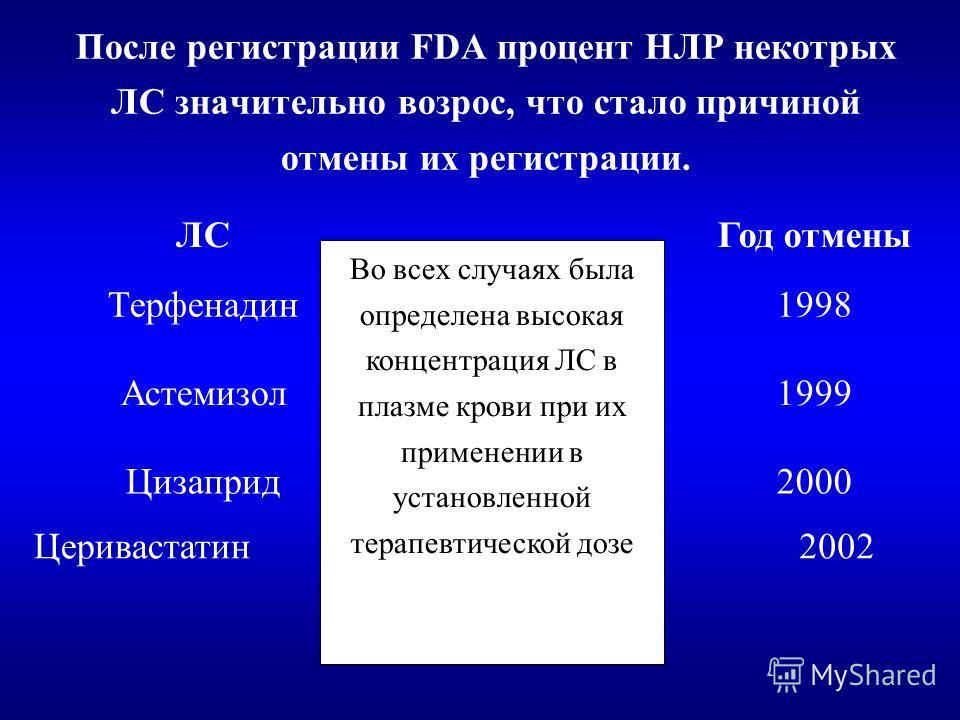 После регистрации FDA процент НЛР некотрых ЛС значительно возрос, что стало причиной отмены их регистрации. Год отменыЛС 2000 1999 Цизаприд Астемизол 1998Терфенадин 2002Церивастатин Во всех случаях была определена высокая концентрация ЛС в плазме кро