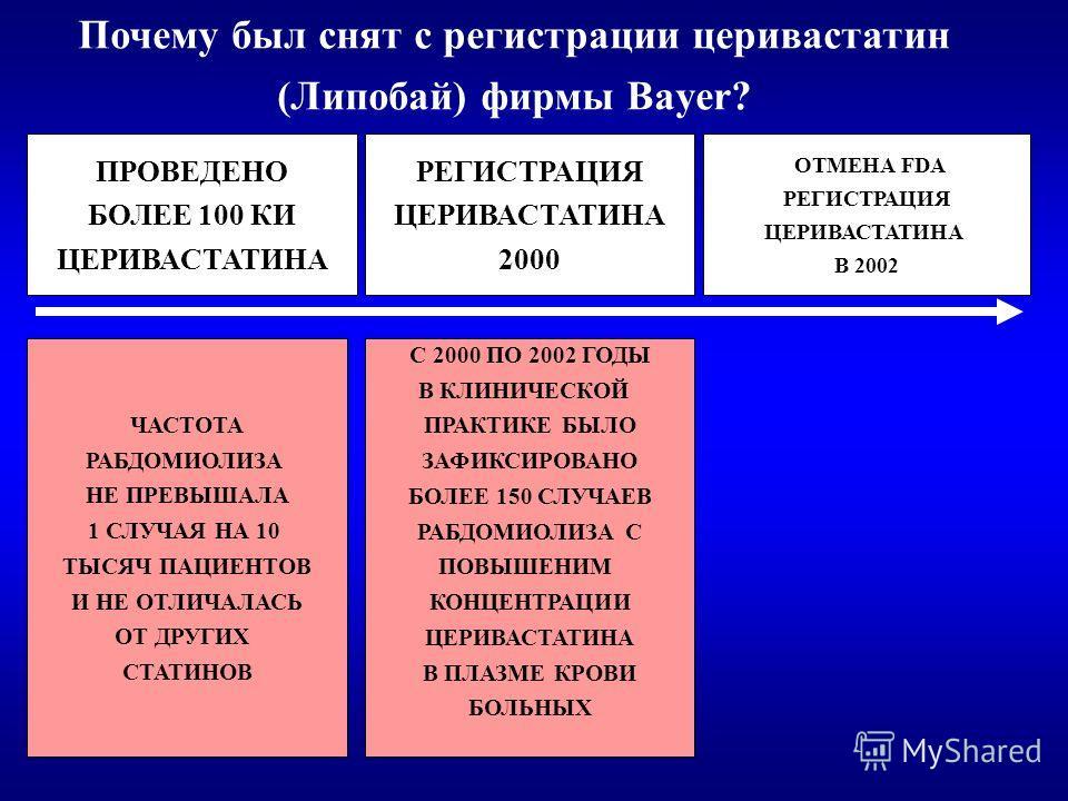 ПРОВЕДЕНО БОЛЕЕ 100 КИ ЦЕРИВАСТАТИНА РЕГИСТРАЦИЯ ЦЕРИВАСТАТИНА 2000 ОТМЕНА FDA РЕГИСТРАЦИЯ ЦЕРИВАСТАТИНА В 2002 ЧАСТОТА РАБДОМИОЛИЗА НЕ ПРЕВЫШАЛА 1 СЛУЧАЯ НА 10 ТЫСЯЧ ПАЦИЕНТОВ И НЕ ОТЛИЧАЛАСЬ ОТ ДРУГИХ СТАТИНОВ С 2000 ПО 2002 ГОДЫ В КЛИНИЧЕСКОЙ ПРАК