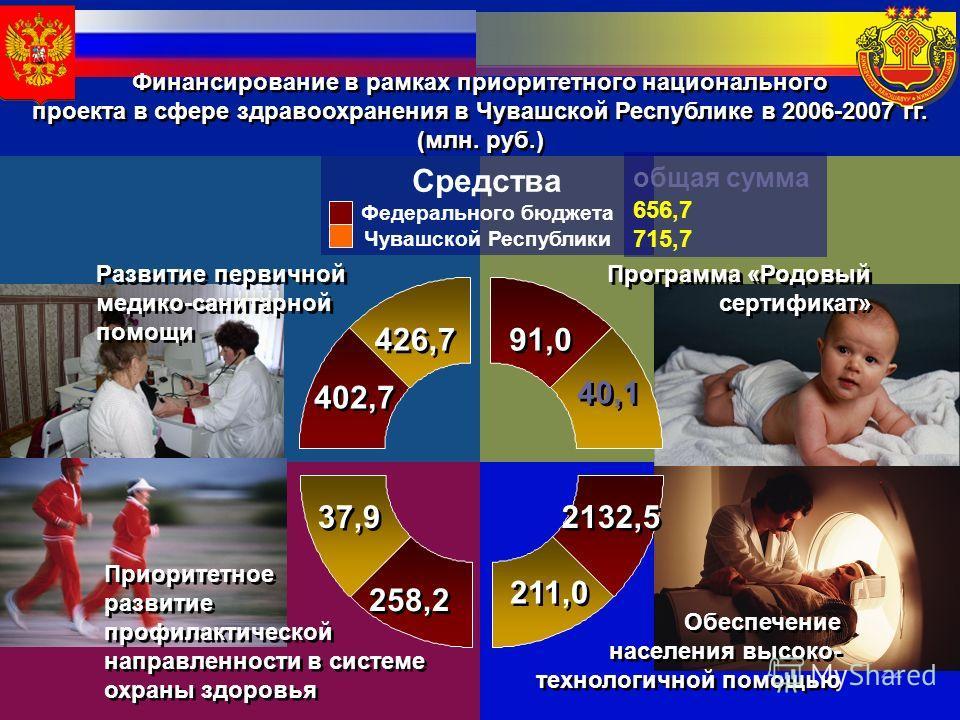 22 Развитие первичной медико-санитарной помощи Программа «Родовый сертификат» Обеспечение населения высоко- технологичной помощью Приоритетное развитие профилактической направленности в системе охраны здоровья 402,7 258,2 2132,5 91,0 426,7 37,9 40,1