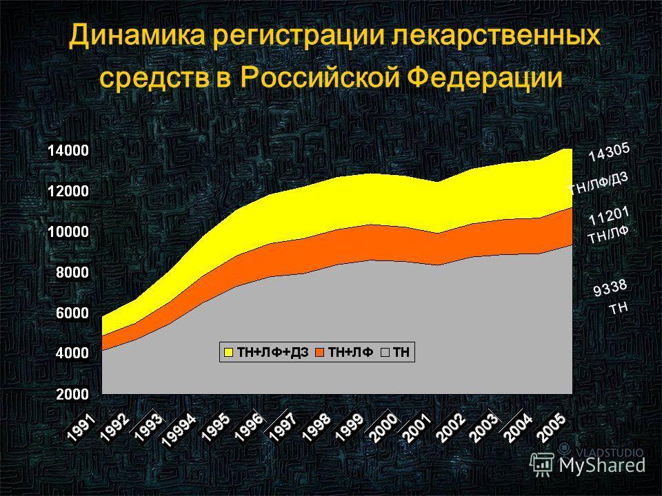 5 Динамика регистрации лекарственных средств в Российской Федерации 9338 ТН ТН/ЛФ 11201 ТН/ЛФ/ДЗ 14305