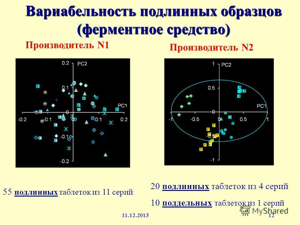 12 Вариабельность подлинных образцов (ферментное средство) 20 подлинных таблеток из 4 серий 10 поддельных таблеток из 1 серий 55 подлинных таблеток из 11 серий Производитель N1 Производитель N2 11.12.2013