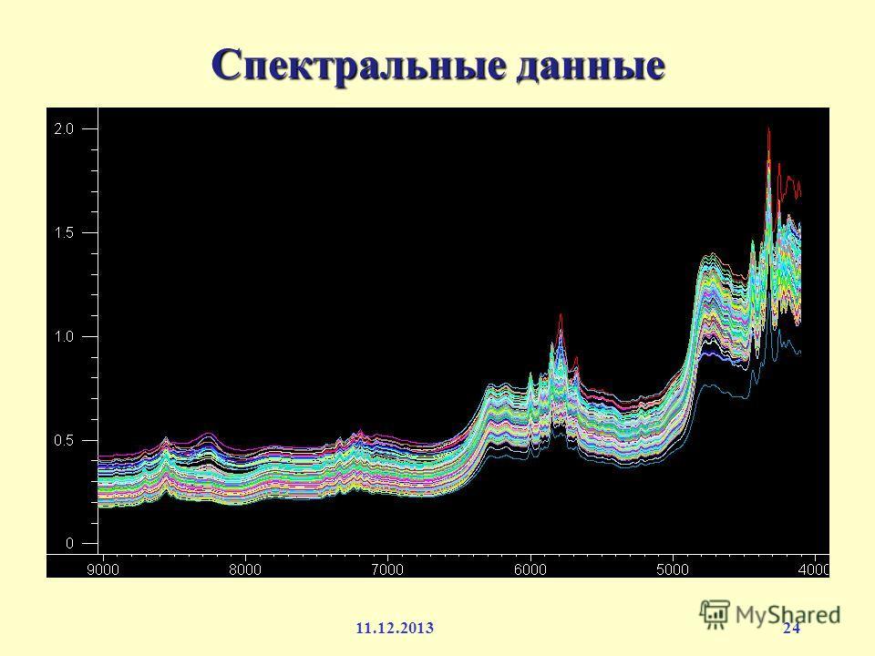 Спектральные данные см -1 поглощение 11.12.201324