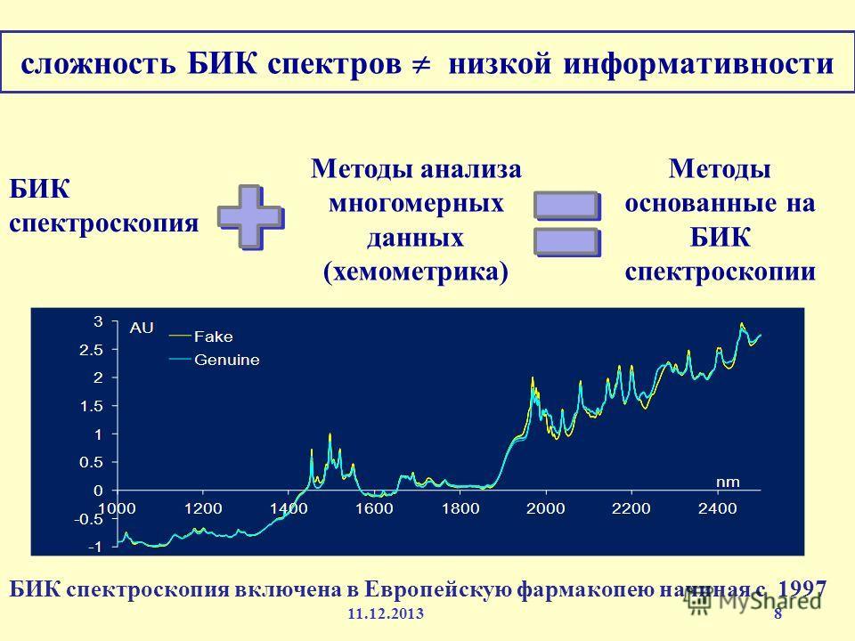 сложность БИК спектров низкой информативности 8 БИК спектроскопия Методы анализа многомерных данных (хемометрика) Методы основанные на БИК спектроскопии БИК спектроскопия включена в Европейскую фармакопею начиная с 1997 11.12.2013