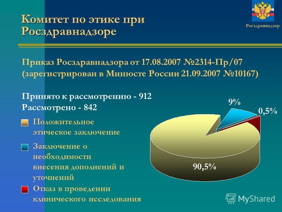 Комитет по этике при Росздравнадзоре Росздравнадзор Приказ Росздравнадзора от 17.08.2007 2314-Пр/07 (зарегистрирован в Минюсте России 21.09.2007 10167) Принято к рассмотрению - 912 Рассмотрено - 842 0,5% 9% 90,5% Заключение о необходимости внесения д