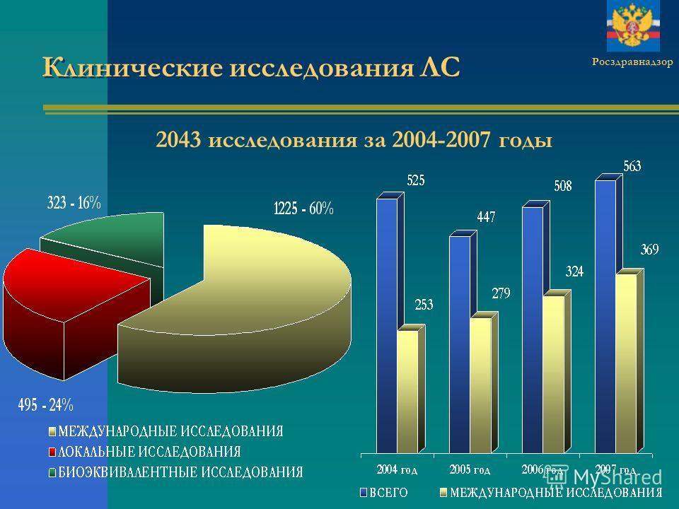 Клинические исследования ЛС Росздравнадзор 2043 исследования за 2004-2007 годы