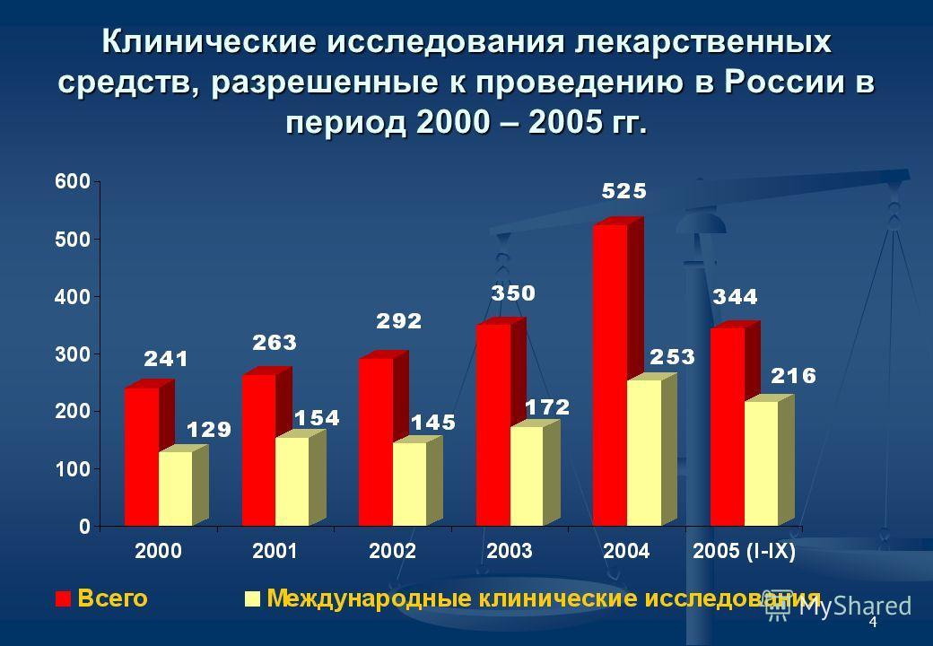 4 Клинические исследования лекарственных средств, разрешенные к проведению в России в период 2000 – 2005 гг.