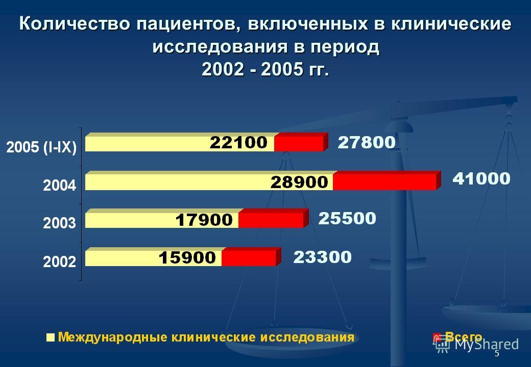 5 Количество пациентов, включенных в клинические исследования в период 2002 - 2005 гг.