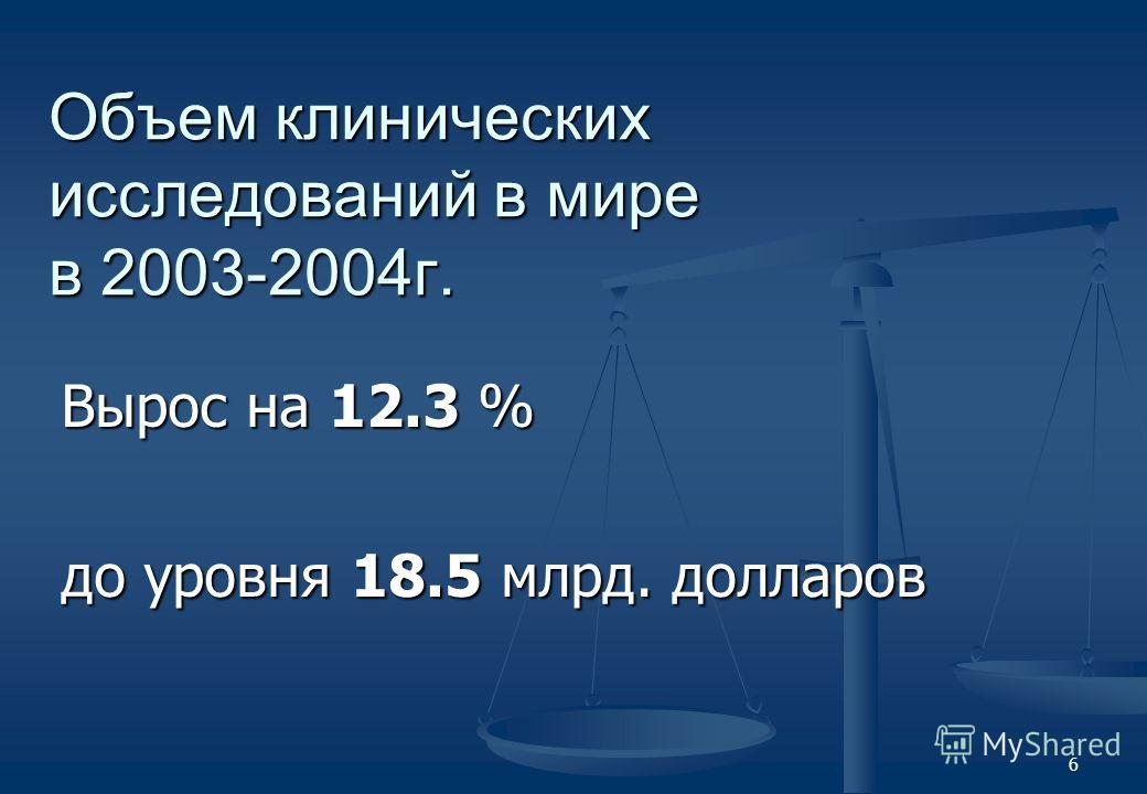 6 Объем клинических исследований в мире в 2003-2004г. Вырос на 12.3 % до уровня 18.5 млрд. долларов