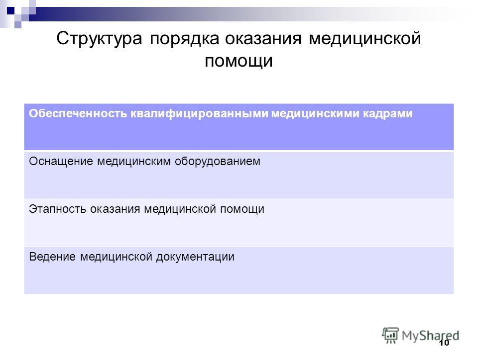 Структура порядка оказания медицинской помощи Обеспеченность квалифицированными медицинскими кадрами Оснащение медицинским оборудованием Этапность оказания медицинской помощи Ведение медицинской документации 10