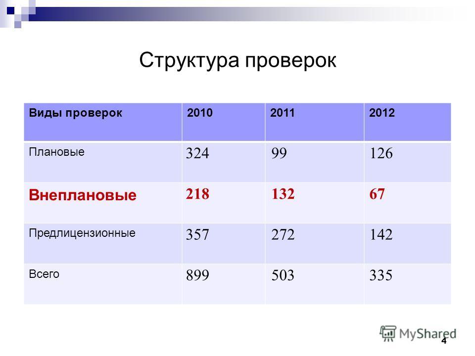 Структура проверок Виды проверок201020112012 Плановые 32499126 Внеплановые 21813267 Предлицензионные 357272142 Всего 899503335 4