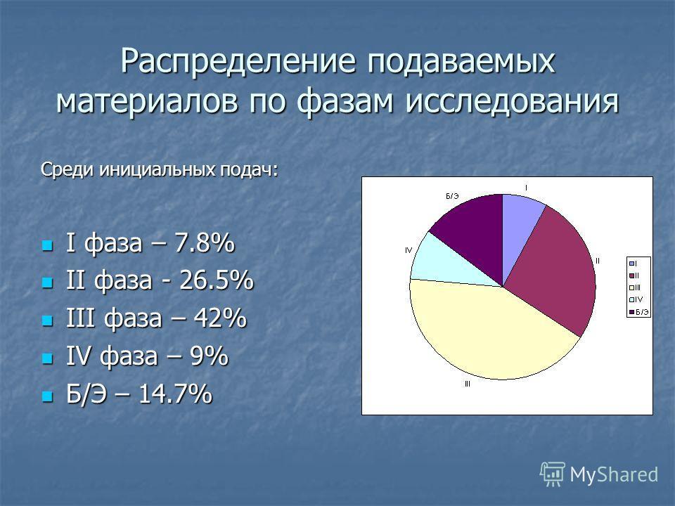 Распределение подаваемых материалов по фазам исследования Среди инициальных подач: I фаза – 7.8% I фаза – 7.8% II фаза - 26.5% II фаза - 26.5% III фаза – 42% III фаза – 42% IV фаза – 9% IV фаза – 9% Б/Э – 14.7% Б/Э – 14.7%