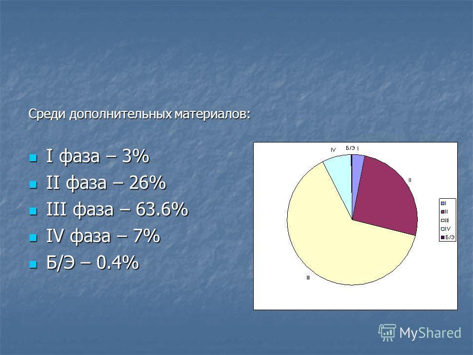 Среди дополнительных материалов: I фаза – 3% I фаза – 3% II фаза – 26% II фаза – 26% III фаза – 63.6% III фаза – 63.6% IV фаза – 7% IV фаза – 7% Б/Э – 0.4% Б/Э – 0.4%
