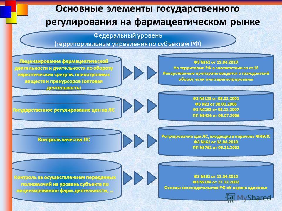 Основные элементы государственного регулирования на фармацевтическом рынке Федеральный уровень (территориальные управления по субъектам РФ) Лицензирование фармацевтической деятельности и деятельности по обороту наркотических средств, психотропных вещ