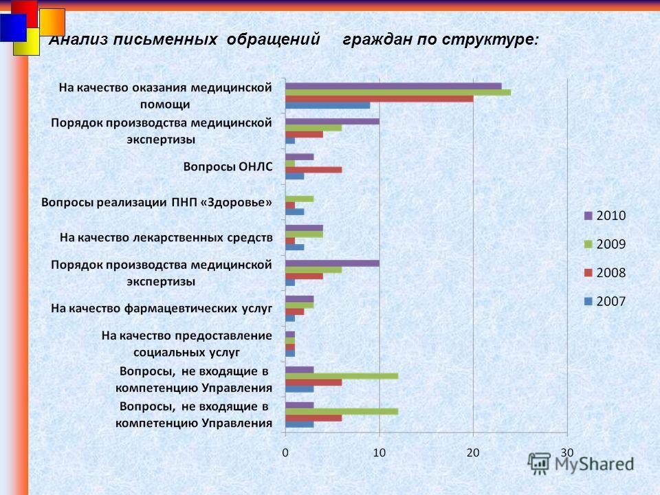 Анализ письменных обращений граждан по структуре: