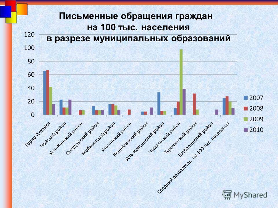 Письменные обращения граждан на 100 тыс. населения в разрезе муниципальных образований