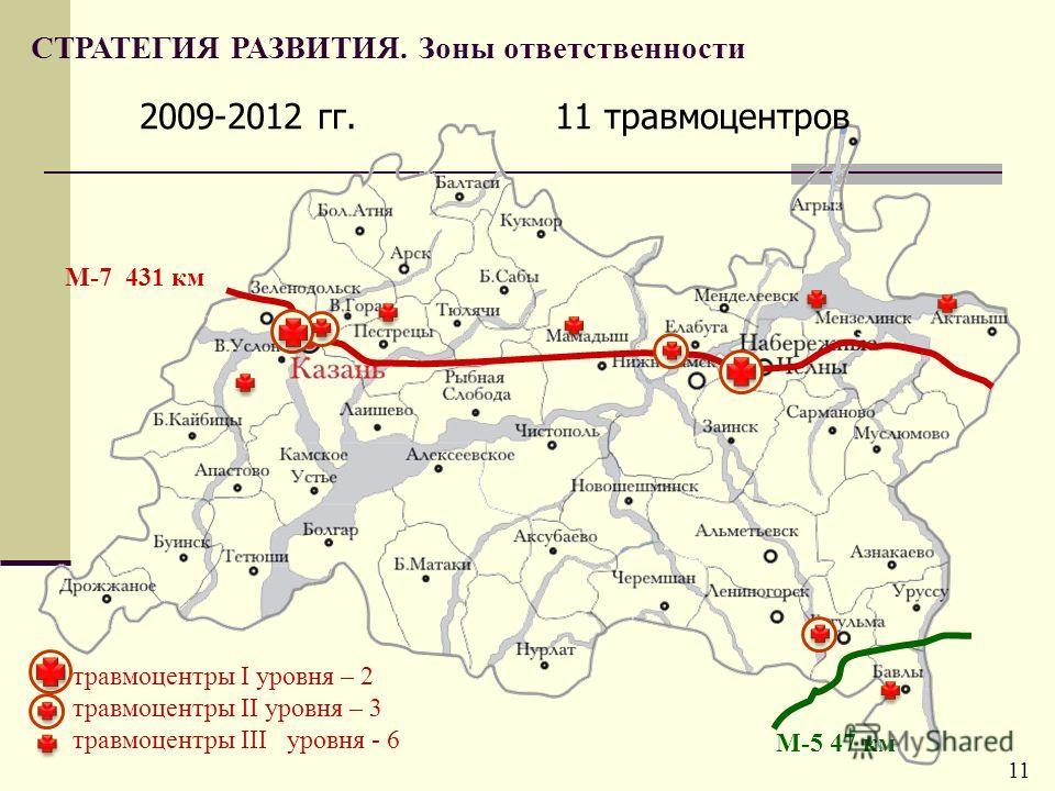 М-7 431 км М-5 47 км 11 травмоцентров травмоцентры I уровня – 2 травмоцентры II уровня – 3 травмоцентры III уровня - 6 2009-2012 гг. СТРАТЕГИЯ РАЗВИТИЯ. Зоны ответственности 11