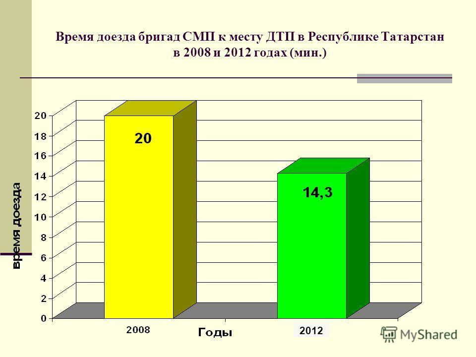 Время доезда бригад СМП к месту ДТП в Республике Татарстан в 2008 и 2012 годах (мин.) 2012