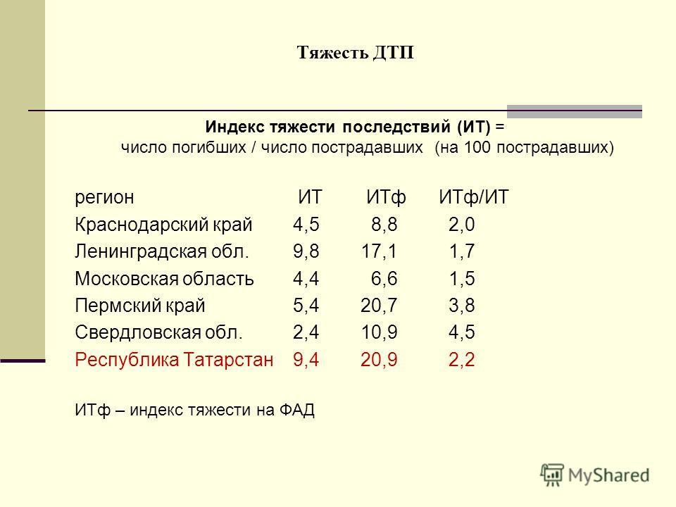 Тяжесть ДТП Индекс тяжести последствий (ИТ) = число погибших / число пострадавших (на 100 пострадавших) регион ИТ ИТф ИТф/ИТ Краснодарский край 4,5 8,8 2,0 Ленинградская обл. 9,8 17,1 1,7 Московская область 4,4 6,6 1,5 Пермский край 5,4 20,7 3,8 Свер
