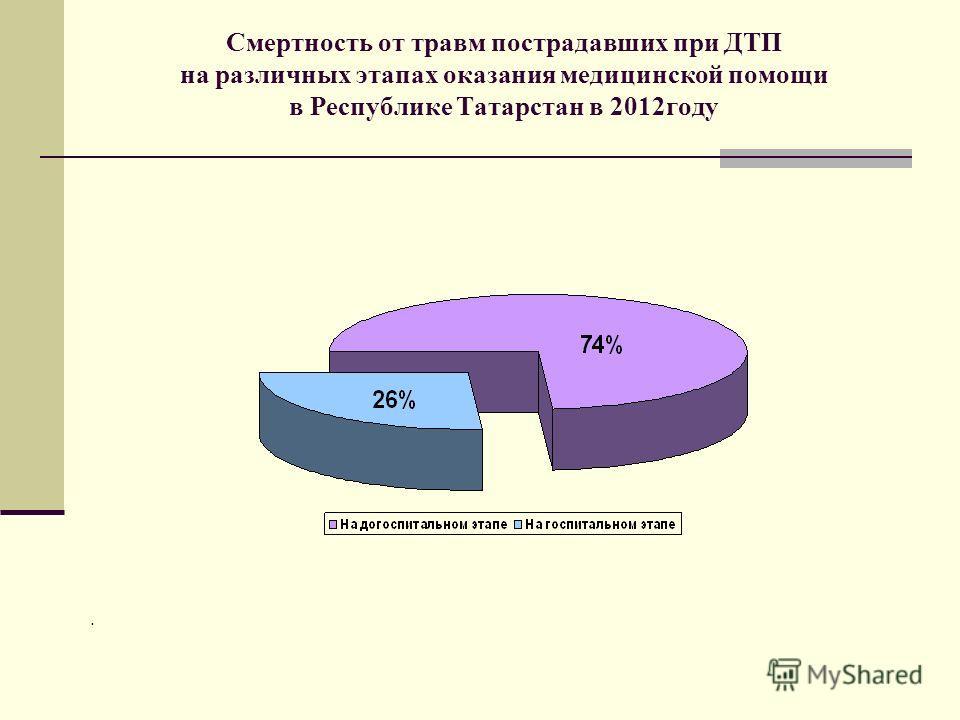 Смертность от травм пострадавших при ДТП на различных этапах оказания медицинской помощи в Республике Татарстан в 2012году.
