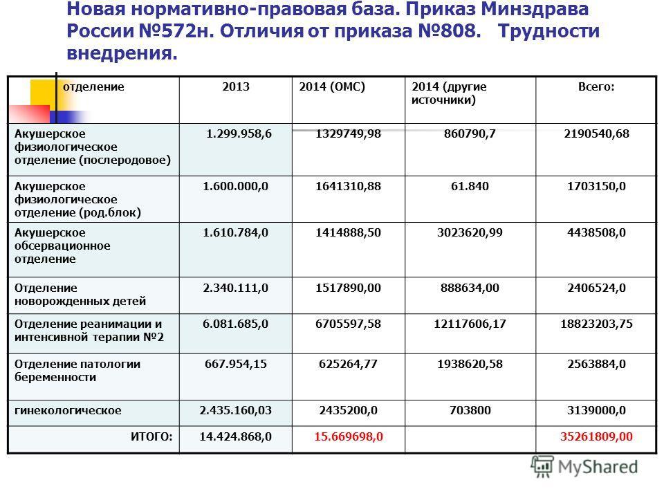 Приказ Министерства здравоохранения РФ от 12 ноября 2012 г ...