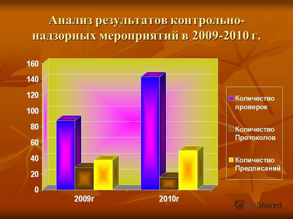 Анализ результатов контрольно- надзорных мероприятий в 2009-2010 г.