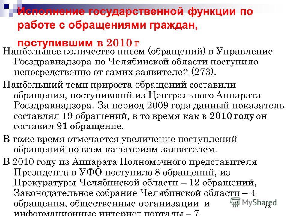 73 Исполнение государственной функции по работе с обращениями граждан, поступившим в 2010 г Наибольшее количество писем (обращений) в Управление Росздравнадзора по Челябинской области поступило непосредственно от самих заявителей (273). Наибольший те