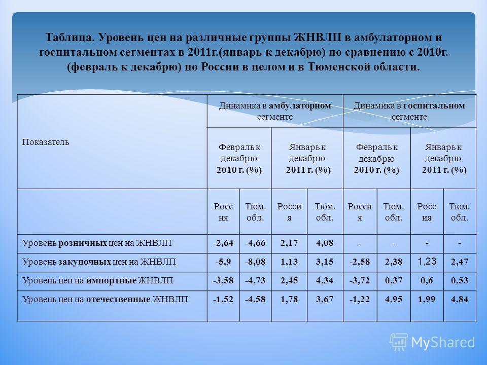 Таблица. Уровень цен на различные группы ЖНВЛП в амбулаторном и госпитальном сегментах в 2011г.(январь к декабрю) по сравнению с 2010г. (февраль к декабрю) по России в целом и в Тюменской области. Показатель Динамика в амбулаторном сегменте Динамика