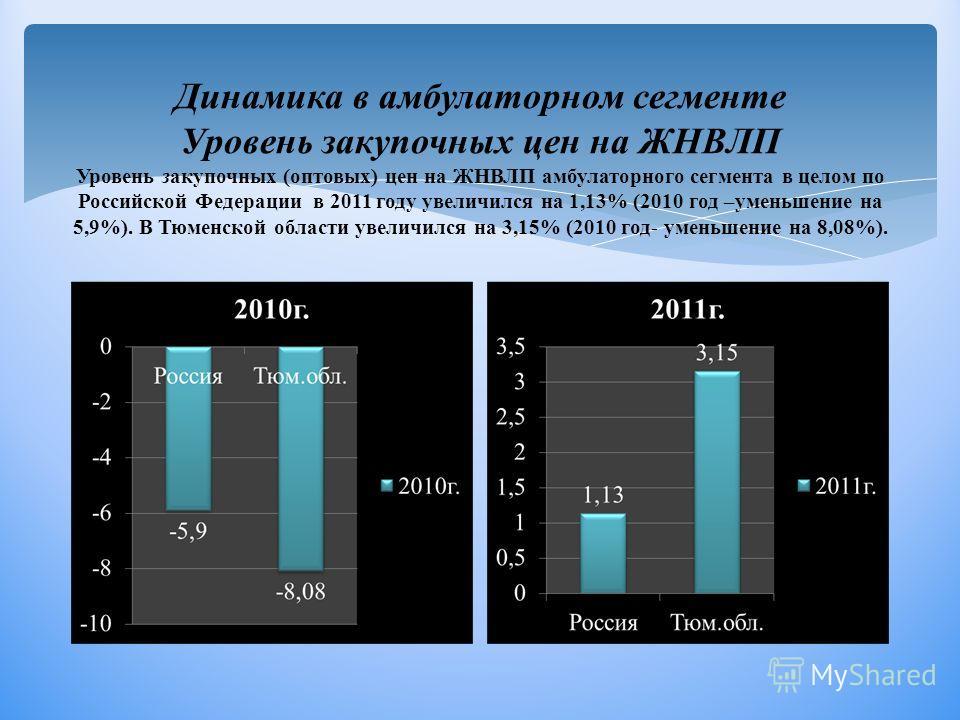 Динамика в амбулаторном сегменте Уровень закупочных цен на ЖНВЛП Уровень закупочных (оптовых) цен на ЖНВЛП амбулаторного сегмента в целом по Российской Федерации в 2011 году увеличился на 1,13% (2010 год –уменьшение на 5,9%). В Тюменской области увел