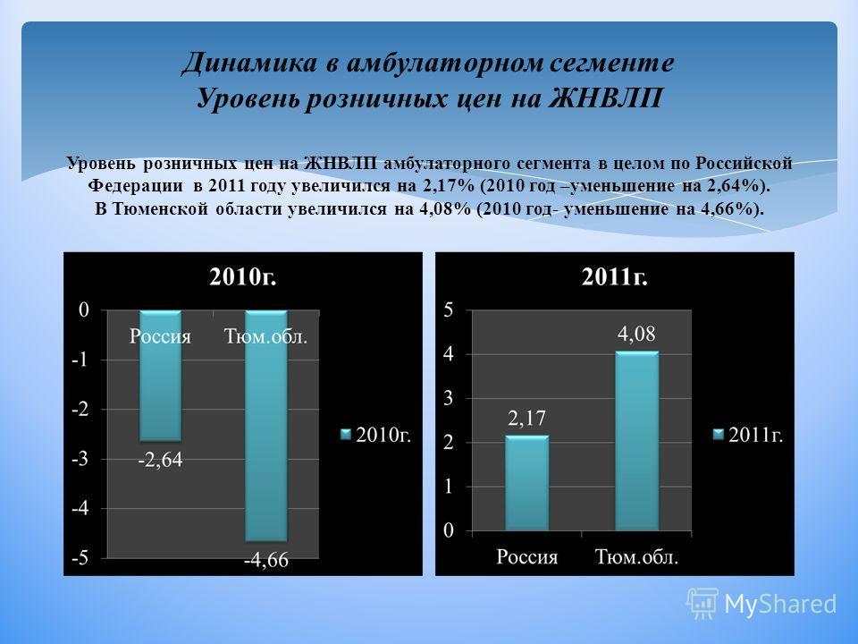 Динамика в амбулаторном сегменте Уровень розничных цен на ЖНВЛП Уровень розничных цен на ЖНВЛП амбулаторного сегмента в целом по Российской Федерации в 2011 году увеличился на 2,17% (2010 год –уменьшение на 2,64%). В Тюменской области увеличился на 4