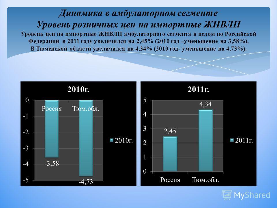 Динамика в амбулаторном сегменте Уровень розничных цен на импортные ЖНВЛП Уровень цен на импортные ЖНВЛП амбулаторного сегмента в целом по Российской Федерации в 2011 году увеличился на 2,45% (2010 год –уменьшение на 3,58%). В Тюменской области увели