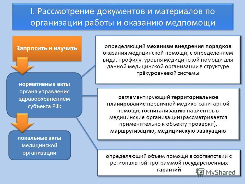 I. I. Рассмотрение документов и материалов по организации работы и оказанию медпомощи Запросить и изучить определяющий механизм внедрения порядков оказания медицинской помощи, с определением вида, профиля, уровня медицинской помощи для данной медицин